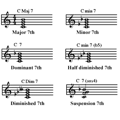 image The chords