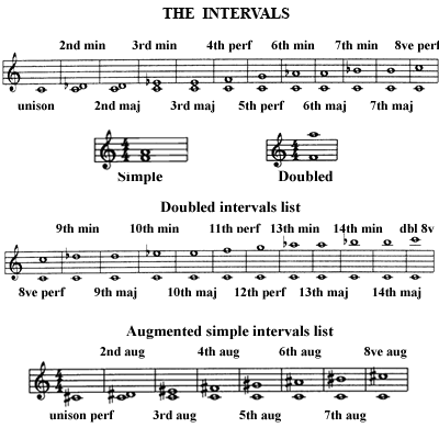 image The intervals