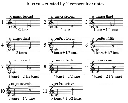 Melodic intervals