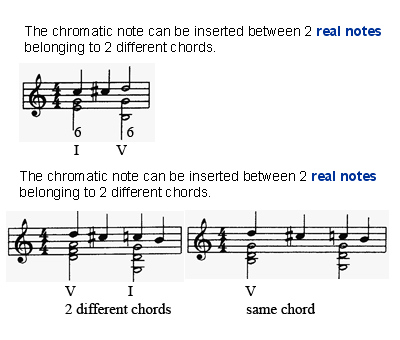 The chromatic passing tones