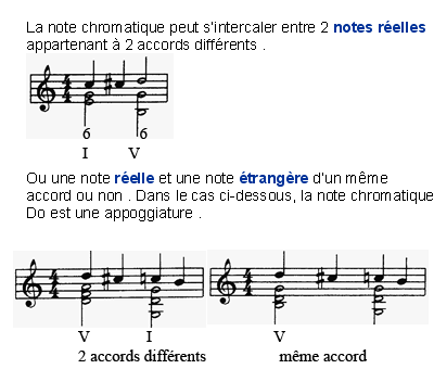 Les notes de passage chromatiques