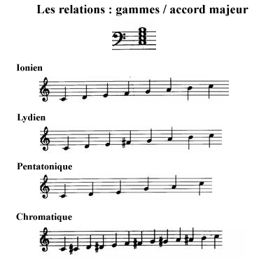 image Les relations : gammes accords