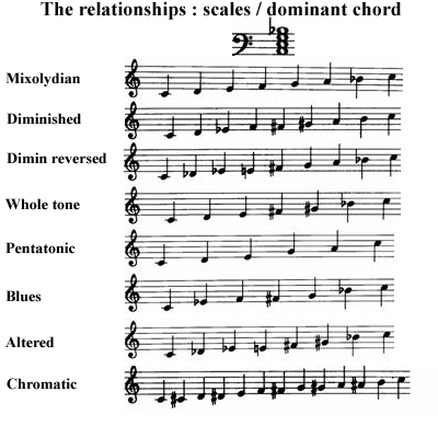 image The scale chords relationship